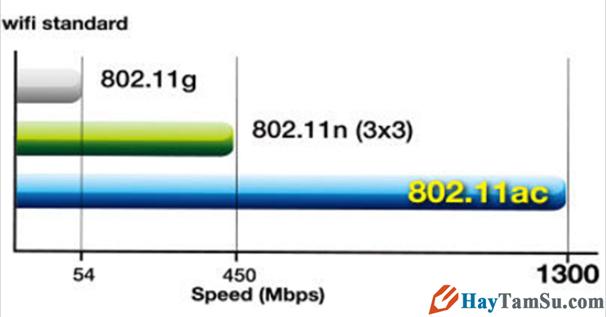 Mách bạn 9 Cách làm tăng tín hiệu sóng phát Wifi + Hình 9