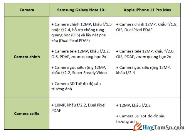 Đọ dáng Camera Samsung Galaxy Note 10+ và iPhone 11 Pro Max + Hình 10