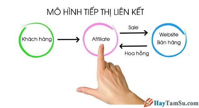Kiếm tiền online trên Website, Blog bằng Affiliate Marketing 2020 + Hình 3