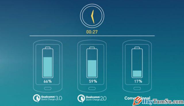 Công nghệ sạc nhanh là gì ? Có bao nhiêu chuẩn sạc nhanh ? + Hình 9